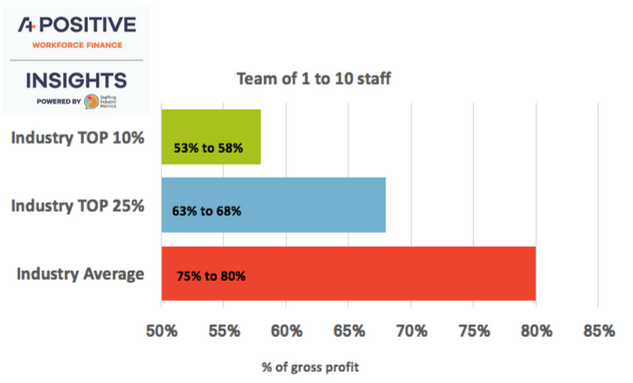 5-year operational costs for agencies with a team of 1 to 10 - recruitment agencies greater profits