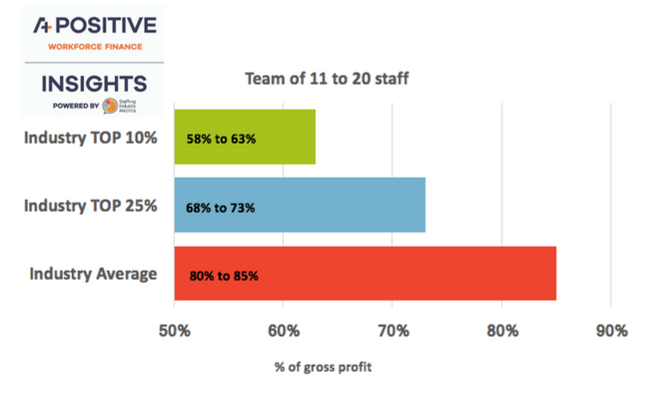 5-year operational costs for agencies with a team of 11 to 20 - recruitment agencies greater profits