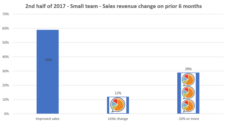 2nd half of 2017 Small Team - Staffing industry survey results HHMC Business Intentions Survey