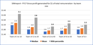 How recruitment agencies can leverage their largest expense?