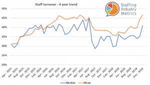 Staff turn over 4 year trend