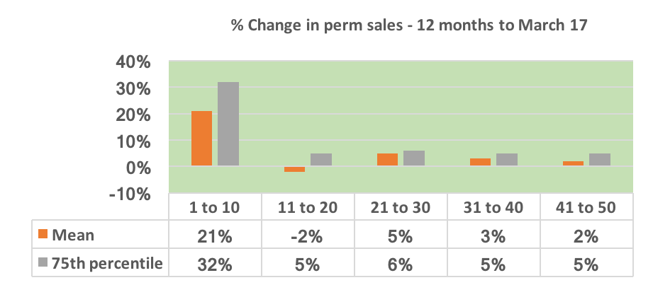 Change in perm sales - 12 months to March 17 - temporary and contract placements in recruitment