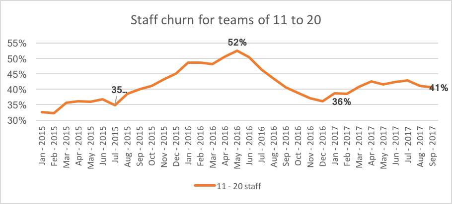However, 2017 has seen it increase to 41 per cent – the second weakest result of the team sizes analysed.