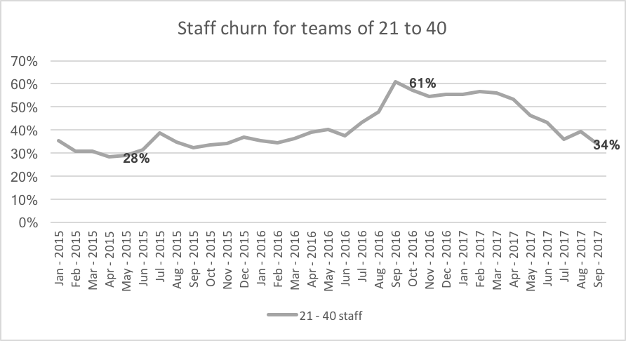 Teams of 21 to 40 staff experienced worsening churn throughout 2015