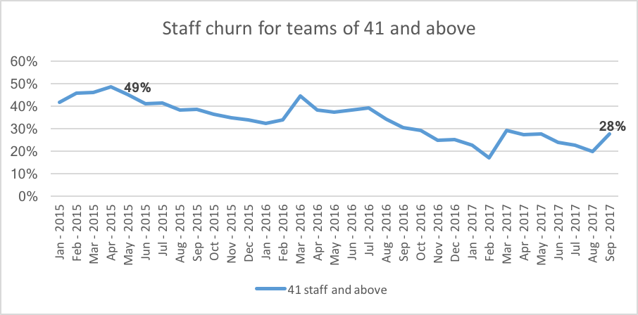 Staff churn has steadily fallen to 28 per cent. This is easily the best result of the team sizes.