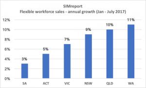 flexible-workforce-sales