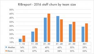 staff churn 2016